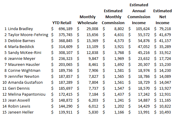 Who's Making Money in Mary Kay? Not Debi Moore's Area!